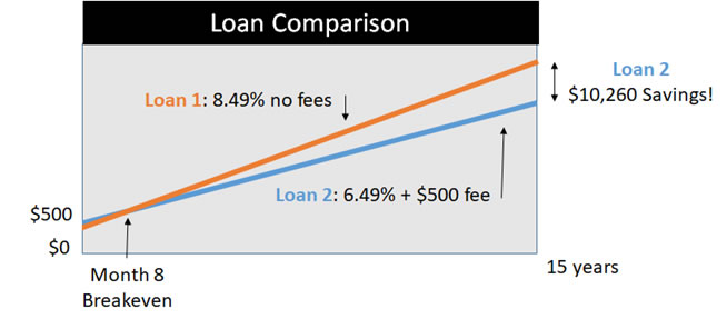 Swimming Pool Loans: To Fee or Not to Fee